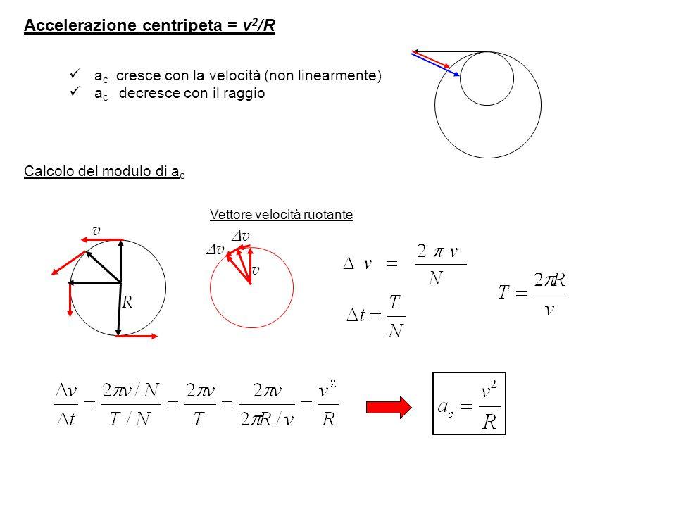 Accelerazione centripeta = v 2 /R v R v vv vv a c cresce con la velocità (non linearmente) a c decresce con il raggio Calcolo del modulo di a c Ve