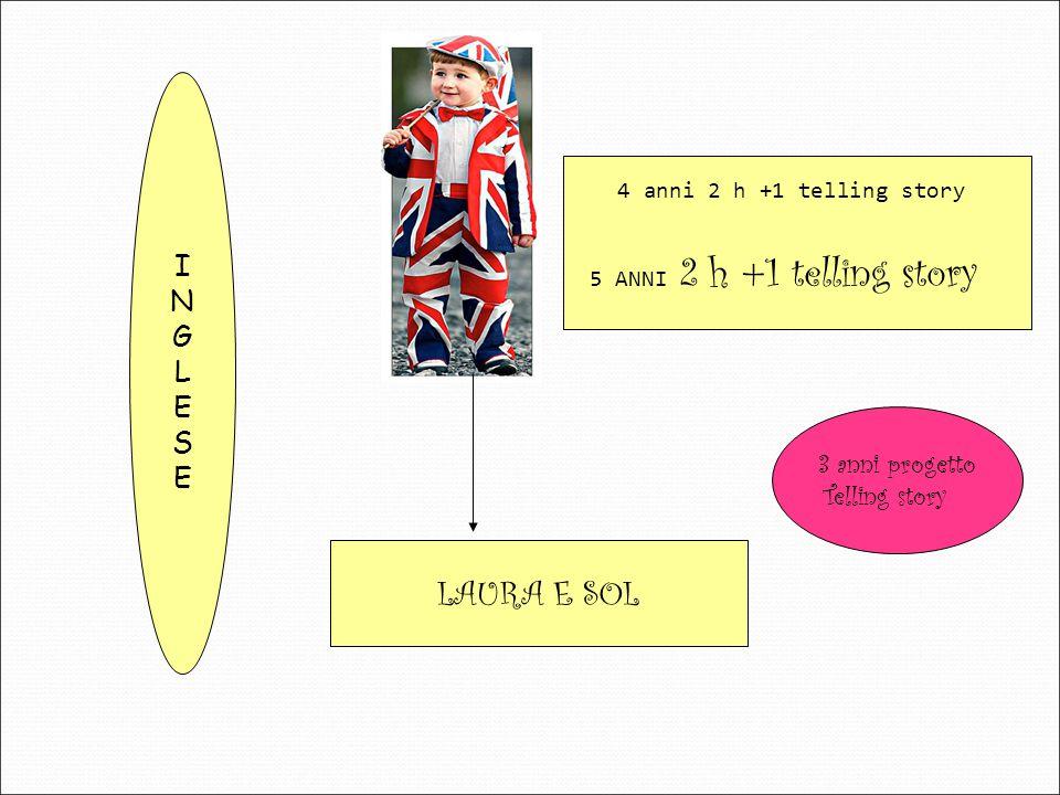 LAURA E SOL INGLESEINGLESE 4 anni 2 h +1 telling story 5 ANNI 2 h +1 telling story 3 anni progetto Telling story