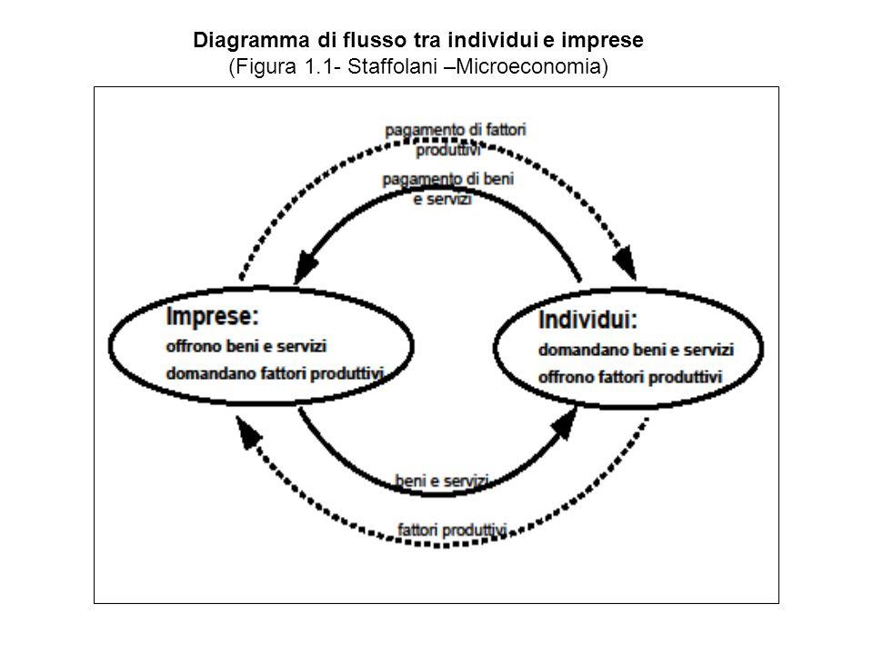 Diagramma di flusso tra individui e imprese (Figura 1.1- Staffolani –Microeconomia)
