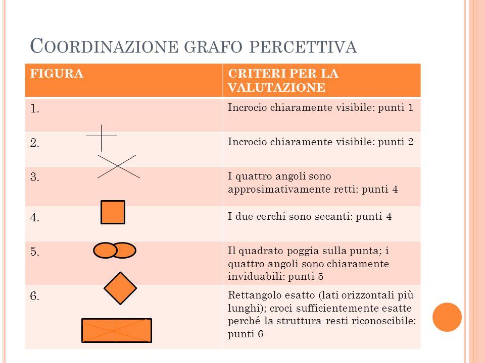 C OORDINAZIONE GRAFO PERCETTIVA FIGURACRITERI PER LA VALUTAZIONE 1. Incrocio chiaramente visibile: punti 1 2. Incrocio chiaramente visibile: punti 2 3