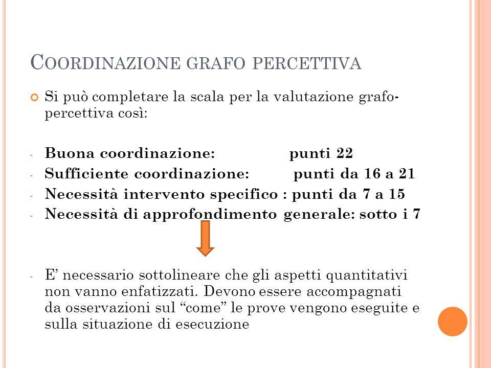 C OORDINAZIONE GRAFO PERCETTIVA Si può completare la scala per la valutazione grafo- percettiva così: - Buona coordinazione: punti 22 - Sufficiente co