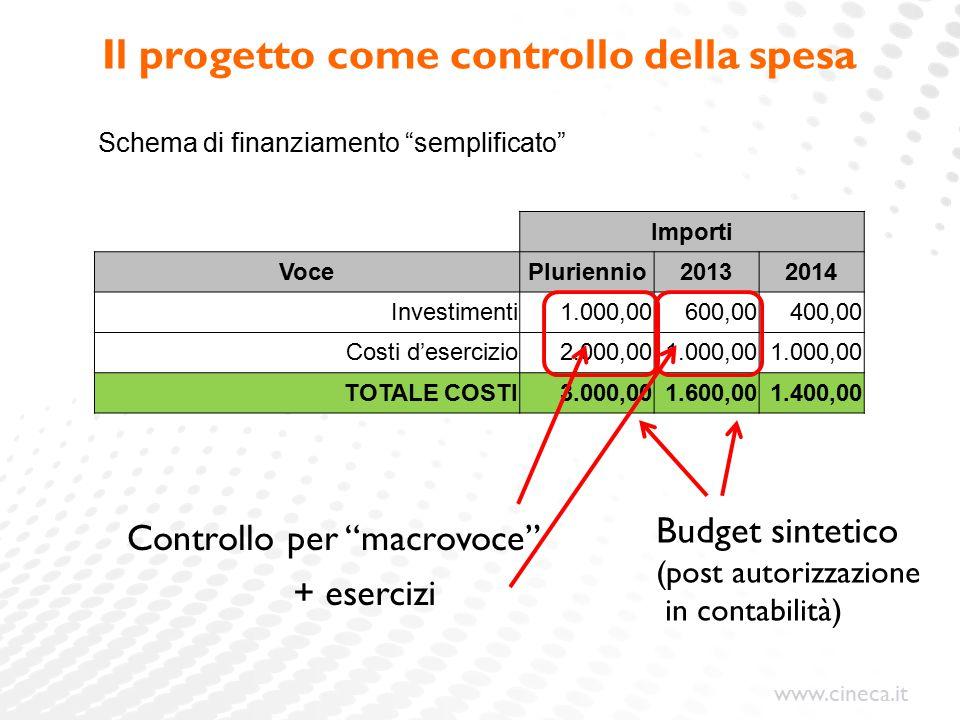 www.cineca.it Il progetto come controllo della spesa Importi VocePluriennio20132014 Investimenti1.000,00600,00400,00 Costi d'esercizio2.000,001.000,00 TOTALE COSTI3.000,001.600,001.400,00 Budget sintetico (post autorizzazione in contabilità) Controllo per macrovoce + esercizi Schema di finanziamento semplificato