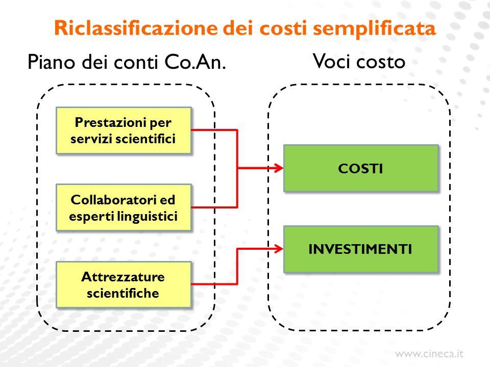 www.cineca.it Riclassificazione dei costi semplificata Collaboratori ed esperti linguistici Prestazioni per servizi scientifici Attrezzature scientifiche Piano dei conti Co.An.