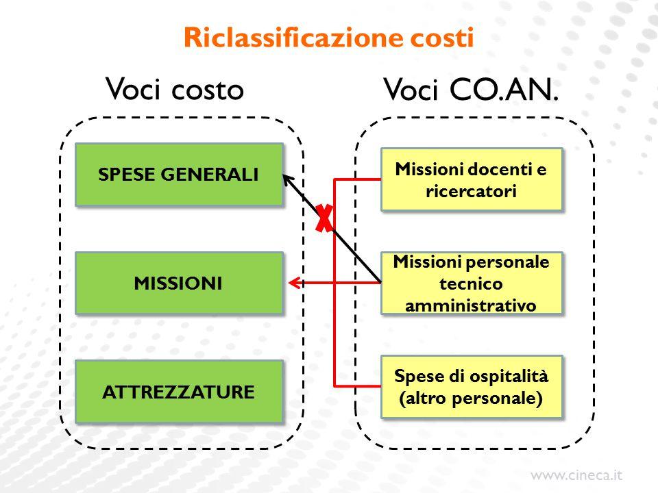 www.cineca.it Riclassificazione costi MISSIONI Missioni personale tecnico amministrativo Missioni docenti e ricercatori Spese di ospitalità (altro personale) Voci CO.AN.
