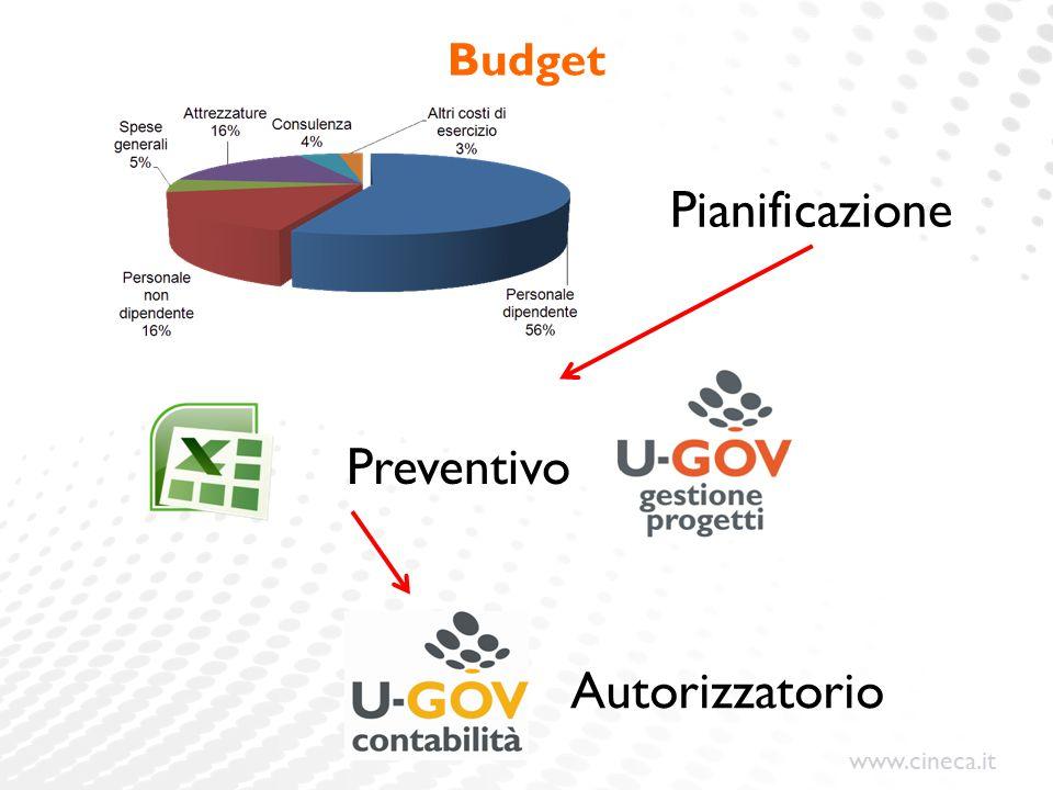 www.cineca.it Budget Pianificazione Preventivo Autorizzatorio