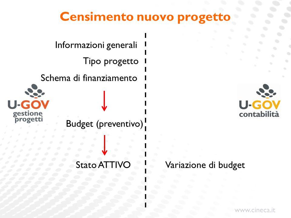 www.cineca.it Censimento nuovo progetto Informazioni generali Variazione di budget Tipo progetto Schema di finanziamento Budget (preventivo) Stato ATTIVO