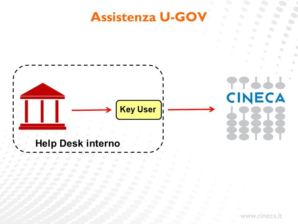 www.cineca.it Utilizzo interfaccia [https://test.univr.u-gov.it] Progetto con schema di finanziamento standard e gestione spese generali