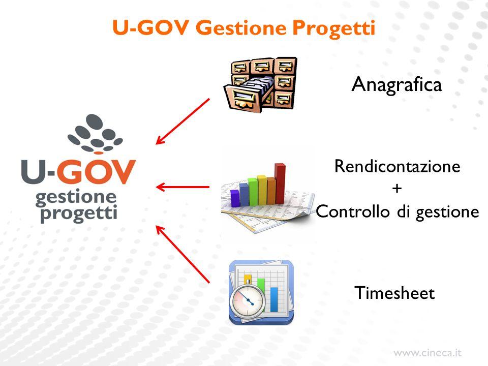 www.cineca.it U-GOV Gestione Progetti Anagrafica Timesheet Rendicontazione + Controllo di gestione