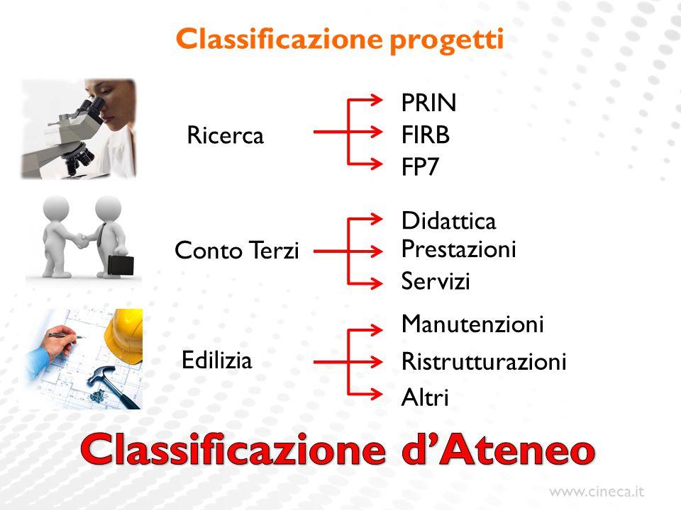 www.cineca.it Classificazione progetti PRIN FP7 FIRB Manutenzioni Altri Didattica Servizi Prestazioni Ricerca Conto Terzi Edilizia Ristrutturazioni