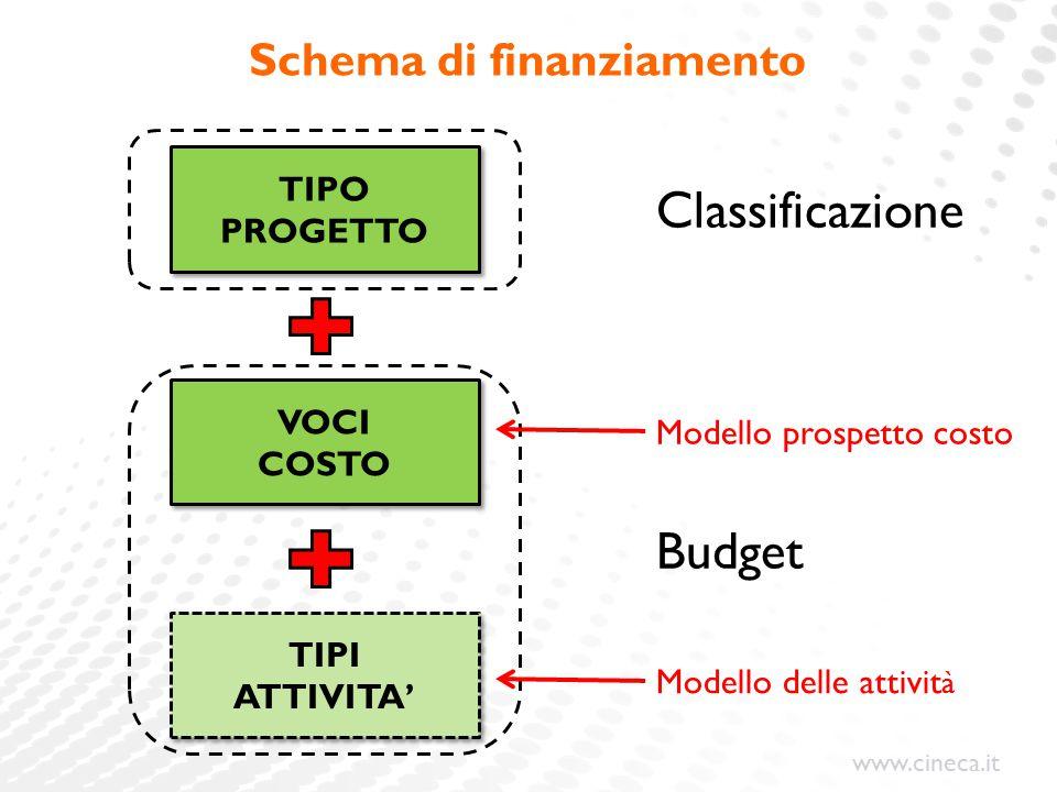 www.cineca.it Schema di finanziamento TIPO PROGETTO VOCI COSTO VOCI COSTO TIPI ATTIVITA' TIPI ATTIVITA' Classificazione Budget Modello prospetto costo Modello delle attivit à