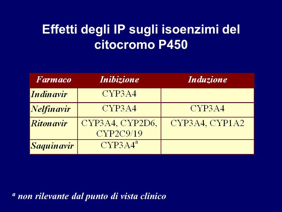 Effetti degli IP sugli isoenzimi del citocromo P450 a non rilevante dal punto di vista clinico