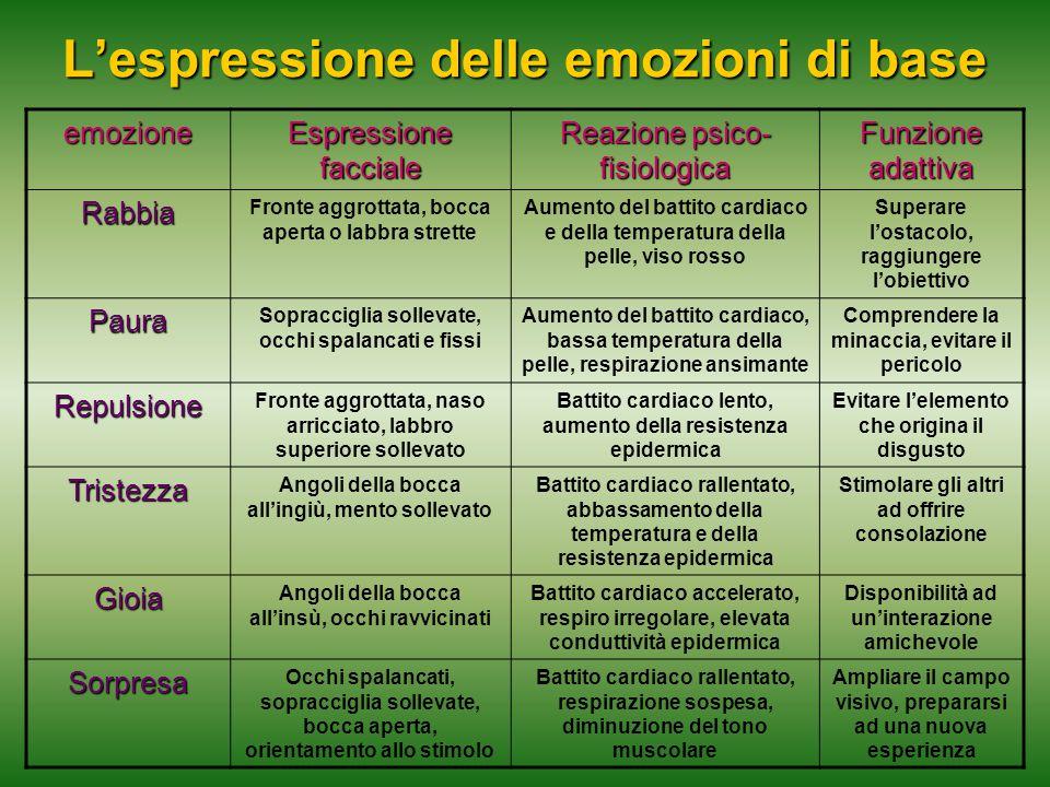 L'espressione delle emozioni di base emozione Espressione facciale Reazione psico- fisiologica Funzione adattiva Rabbia Fronte aggrottata, bocca apert