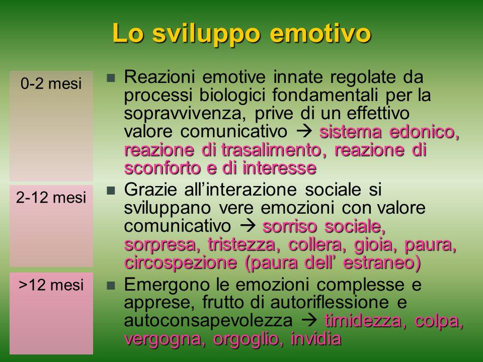 Lo sviluppo emotivo sistema edonico, reazione di trasalimento, reazione di sconforto e di interesse Reazioni emotive innate regolate da processi biolo