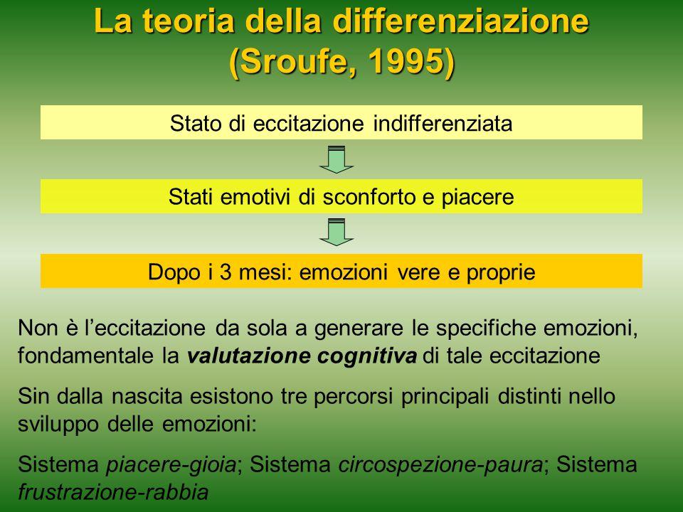 La teoria della differenziazione (Sroufe, 1995) Stato di eccitazione indifferenziata Stati emotivi di sconforto e piacere Dopo i 3 mesi: emozioni vere