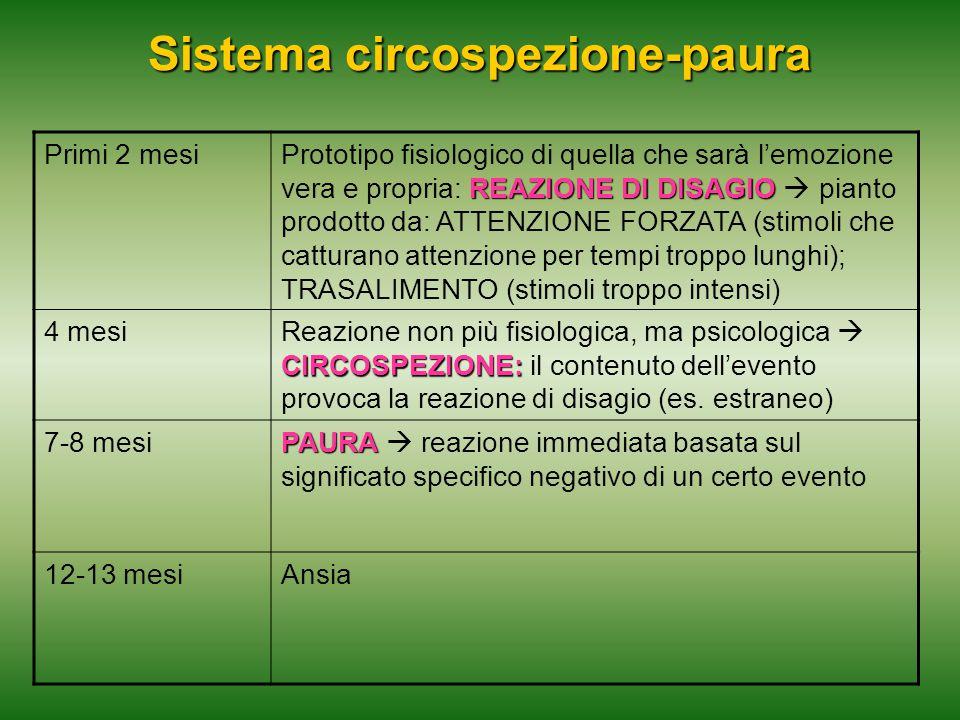 Sistema circospezione-paura Primi 2 mesi REAZIONE DI DISAGIO Prototipo fisiologico di quella che sarà l'emozione vera e propria: REAZIONE DI DISAGIO 