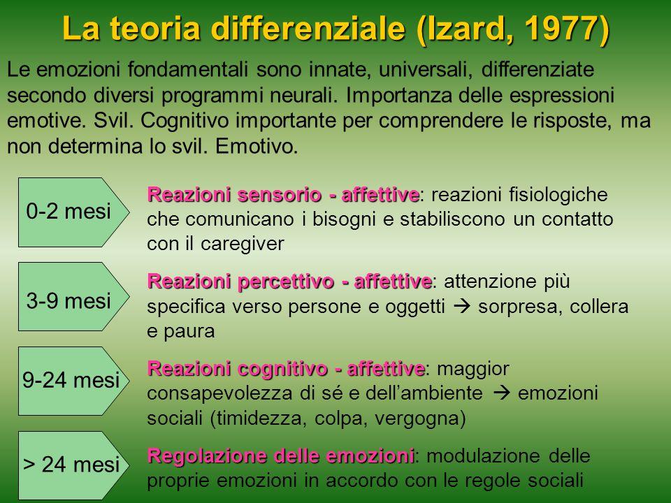 La teoria differenziale (Izard, 1977) Le emozioni fondamentali sono innate, universali, differenziate secondo diversi programmi neurali. Importanza de