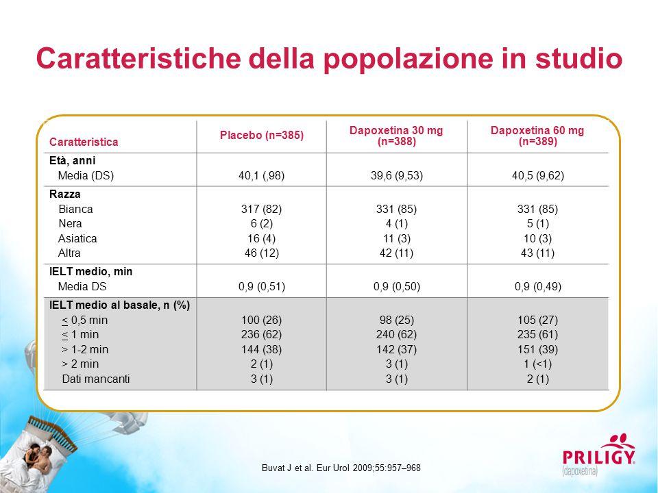 Caratteristiche della popolazione in studio Buvat J et al. Eur Urol 2009;55:957–968 Caratteristica Placebo (n=385) Dapoxetina 30 mg (n=388) Dapoxetina