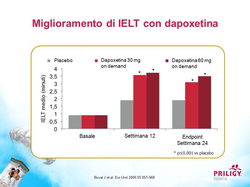 Miglioramento di IELT con dapoxetina Buvat J et al. Eur Urol 2009;55:957–968 IELT medio (minuti) * p≤0.001 vs placebo Basale Settimana 12 Endpoint Set