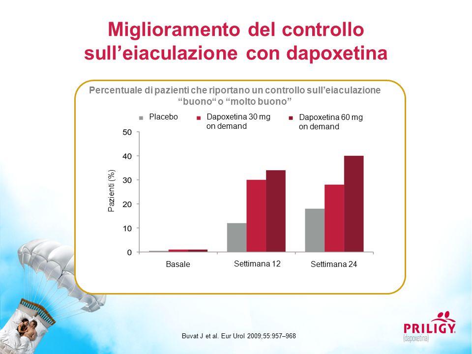 Miglioramento del controllo sull'eiaculazione con dapoxetina Buvat J et al. Eur Urol 2009;55:957–968 Percentuale di pazienti che riportano un controll