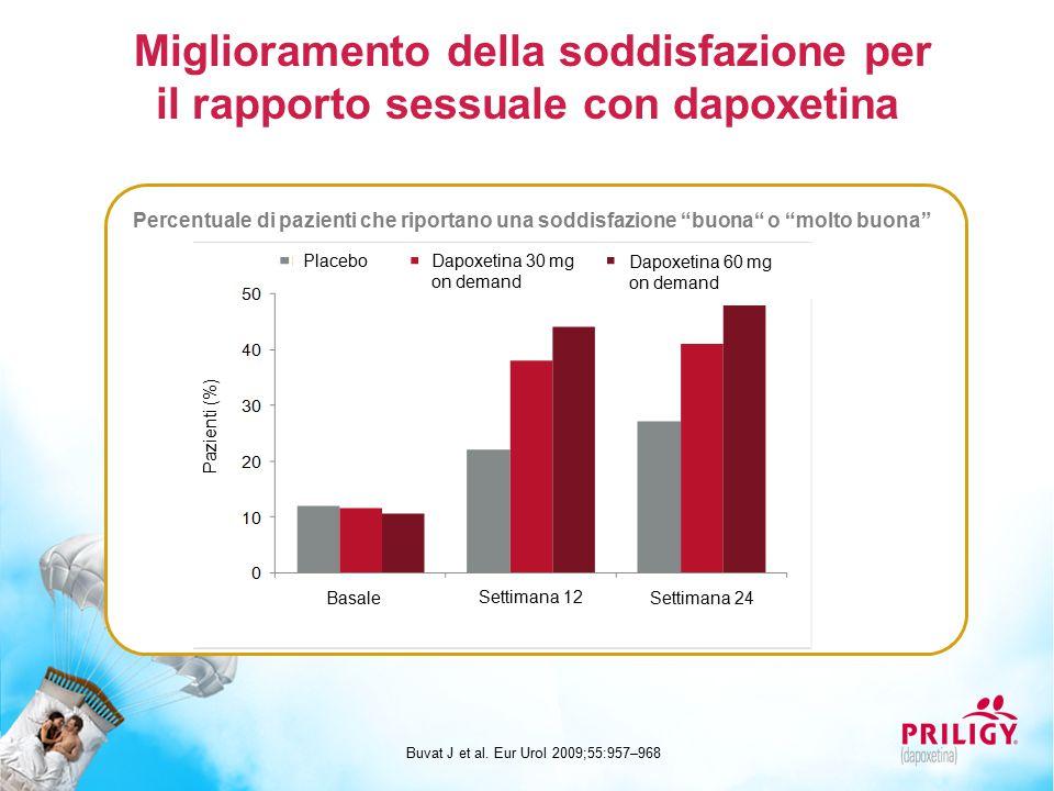 Miglioramento della soddisfazione per il rapporto sessuale con dapoxetina Buvat J et al. Eur Urol 2009;55:957–968 Percentuale di pazienti che riportan