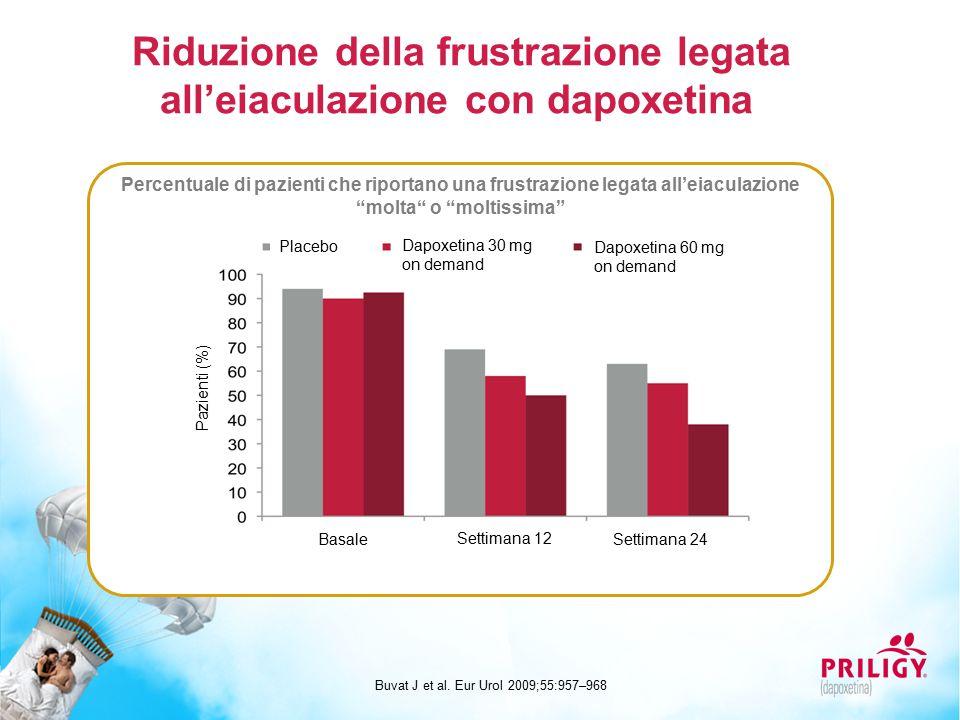 Riduzione della frustrazione legata all'eiaculazione con dapoxetina Buvat J et al. Eur Urol 2009;55:957–968 Percentuale di pazienti che riportano una