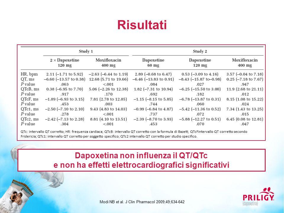 Risultati Dapoxetina non influenza il QT/QTc e non ha effetti elettrocardiografici significativi Modi NB et al.