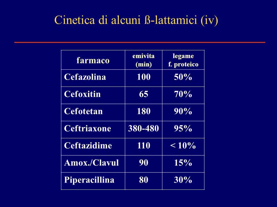 farmaco emivita (min) legame f. proteico Cefazolina10050% Cefoxitin6570% Cefotetan18090% Ceftriaxone380-48095% Ceftazidime110< 10% Amox./Clavul9015% P