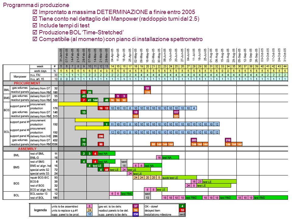 Programma di produzione  Improntato a massima DETERMINAZIONE a finire entro 2005  Tiene conto nel dettaglio del Manpower (raddoppio turni dal 2.5)  Include tempi di test  Produzione BOL 'Time-Stretched'  Compatibile (al momento) con piano di installazione spettrometro