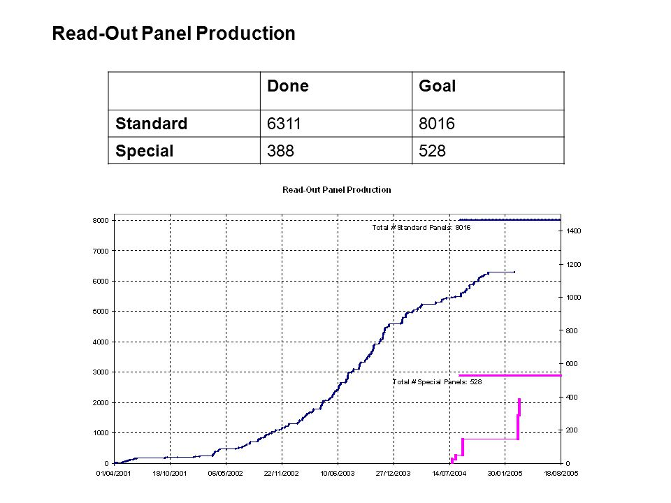 Read-Out Panel Production DoneGoal Standard63118016 Special388528