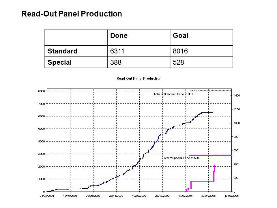 BML, BMS poche unità alla fine BOS/BOL risentono della crisi dei pannelli di supporto Speciali in corso di assemblaggio [S2=6 da venerdi' 01.04 a oggi (2 gg lavorativi), programma=24 a settimana]