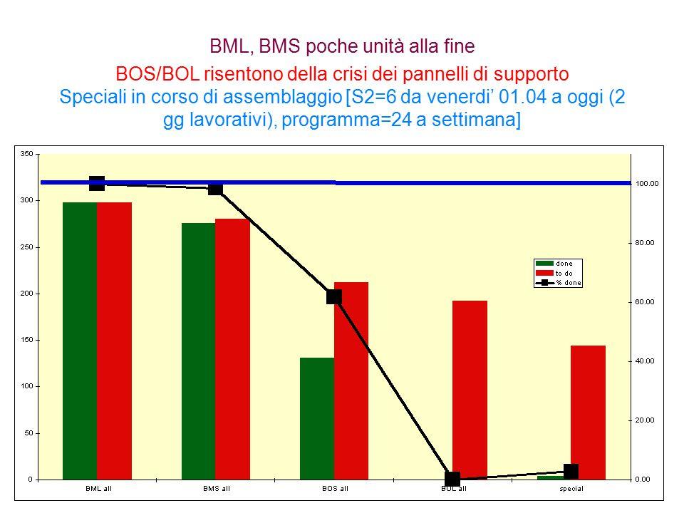 Stato delle BML Rosso=Da Fare Verde=Fatte Blu=% fatte