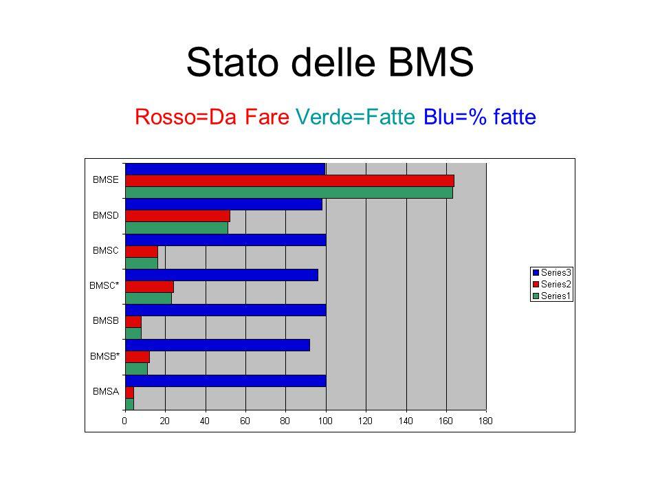 Stato delle BMS Rosso=Da Fare Verde=Fatte Blu=% fatte