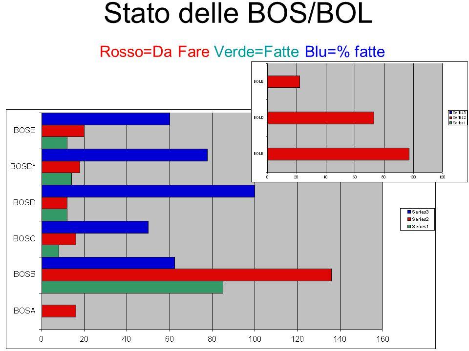 BOL risentono della crisi dei pannelli di supporto #1 e #3 comunque il goal del settore 13 è raggiungibile, MA… con sangue e sudore INFATTI: Corta contingenza gia' intaccata, a causa di inatteso ritardo nella consegna di alcuni materiali (Profili di rinforzo per Pannelli #3, consegna precampionatura per Sector13 slittata a Week14) Pannelli di supporto #1 finalmente in costruzione a Lecce dal 1/APR (Problemi tecnologici: e.g.