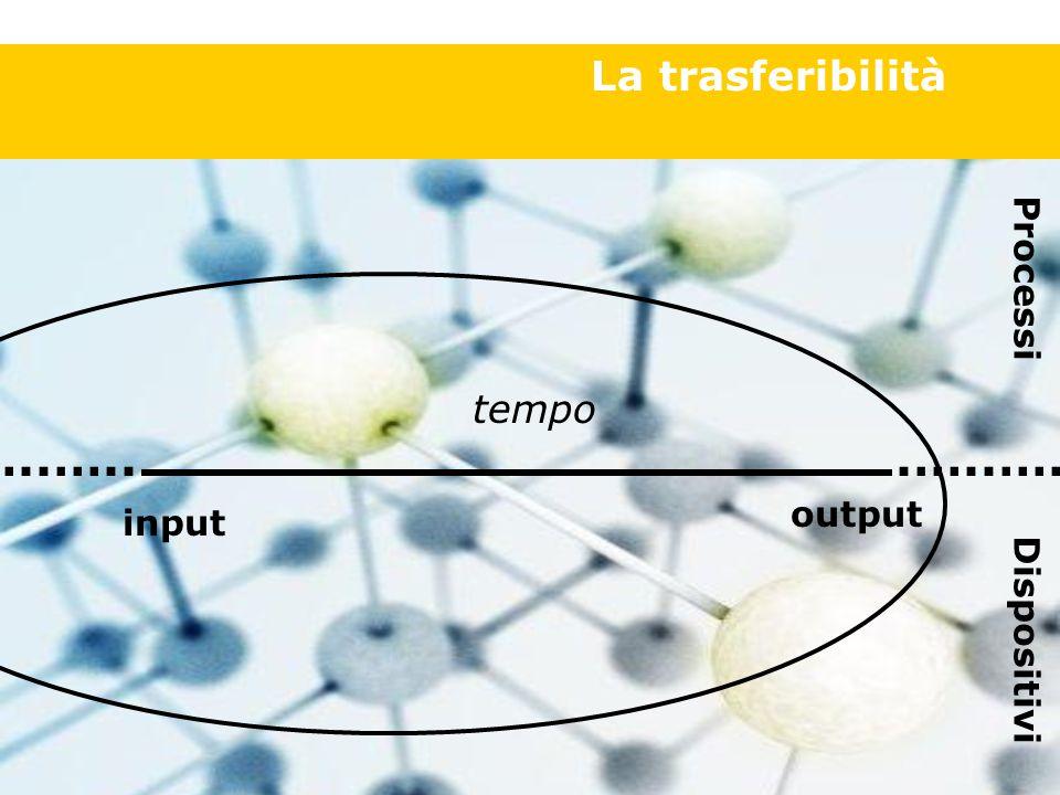 La trasferibilità inputoutput Processi Dispositivi.…..…..
