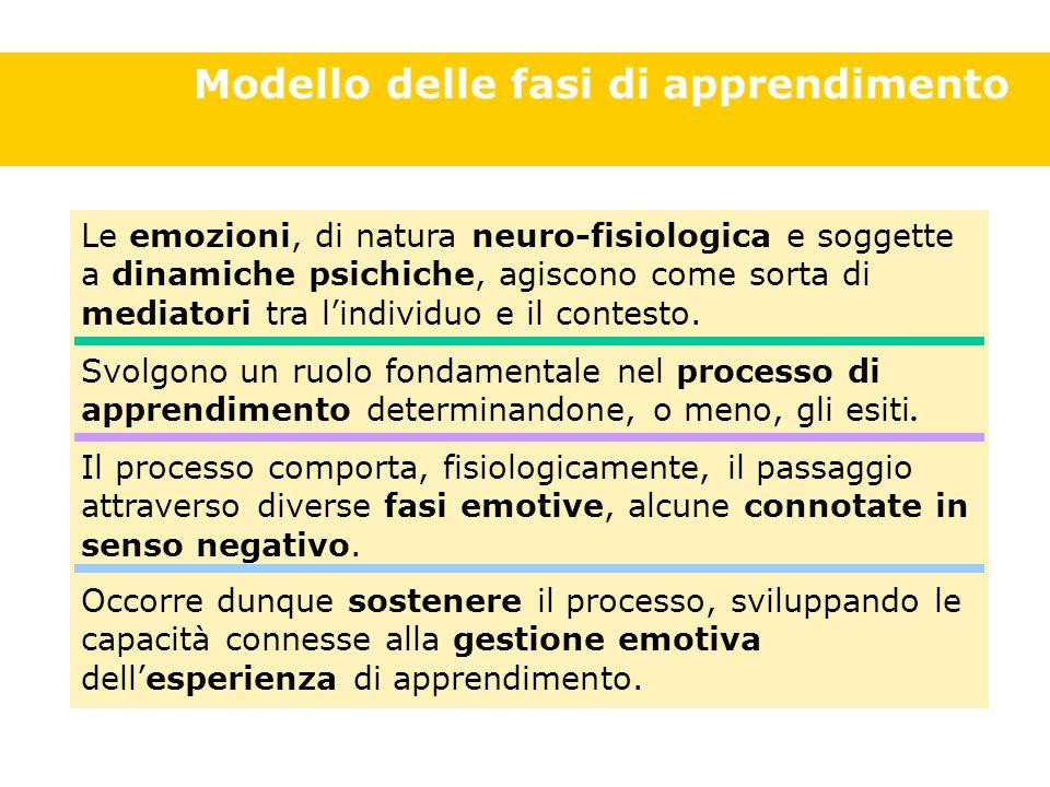 Le emozioni, di natura neuro-fisiologica e soggette a dinamiche psichiche, agiscono come sorta di mediatori tra l'individuo e il contesto.