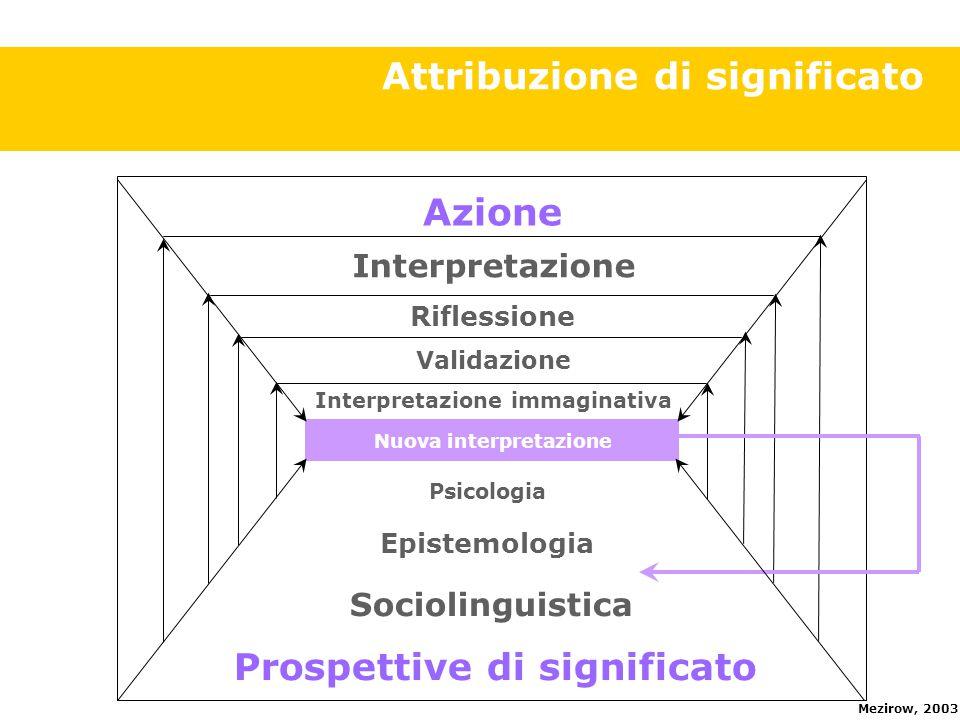 Attribuzione di significato Azione Validazione Riflessione Interpretazione Nuova interpretazione Interpretazione immaginativa Prospettive di significato Sociolinguistica Epistemologia Psicologia Mezirow, 2003