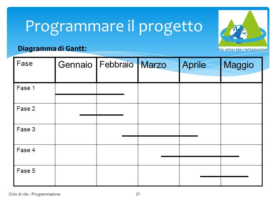 Ciclo di vita - Programmazione21 Programmare il progetto Fase Gennaio Febbraio MarzoAprileMaggio Fase 1 Fase 2 Fase 3 Fase 4 Fase 5 Diagramma di Gantt