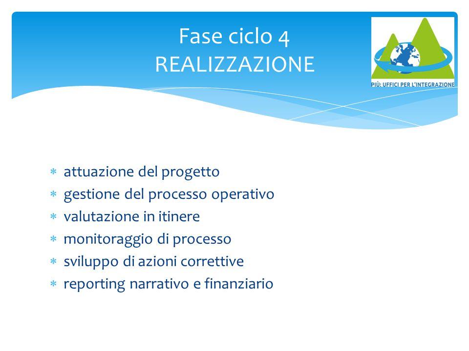 Fase ciclo 4 REALIZZAZIONE  attuazione del progetto  gestione del processo operativo  valutazione in itinere  monitoraggio di processo  sviluppo