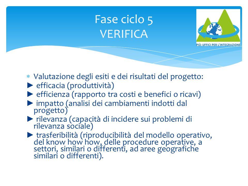 Fase ciclo 5 VERIFICA  Valutazione degli esiti e dei risultati del progetto: ► efficacia (produttività) ► efficienza (rapporto tra costi e benefici o