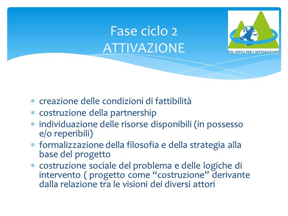 Fase ciclo 2 ATTIVAZIONE  creazione delle condizioni di fattibilità  costruzione della partnership  individuazione delle risorse disponibili (in po