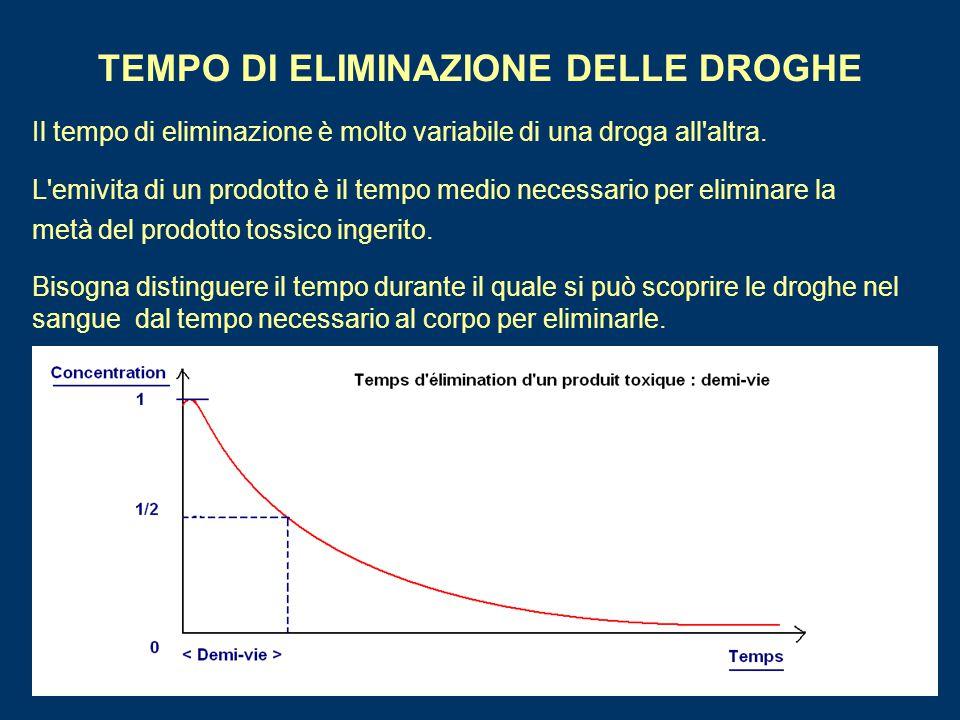 TEMPO DI ELIMINAZIONE DELLE DROGHE Il tempo di eliminazione è molto variabile di una droga all'altra. L'emivita di un prodotto è il tempo medio necess