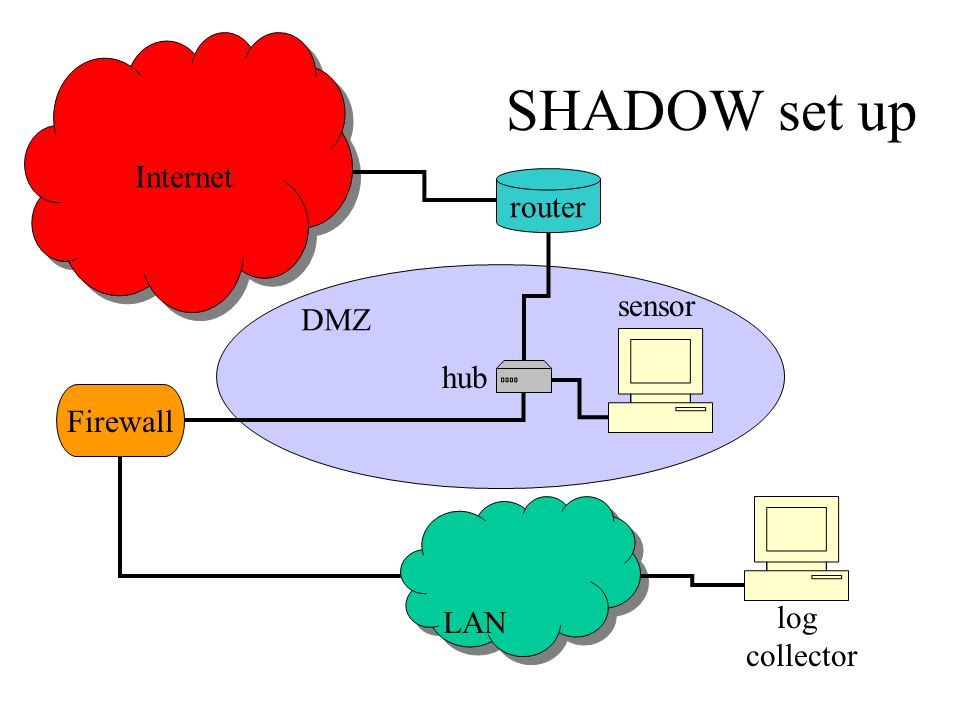 DMZ LAN Internet Internet router hub sensor log collector Firewall SHADOW set up