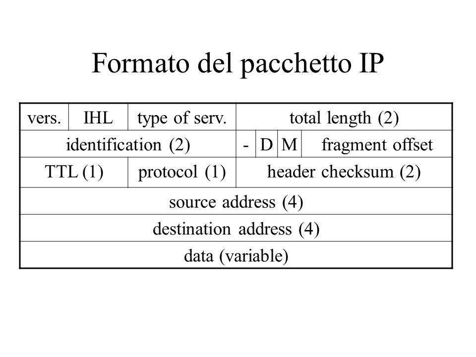 Formato del pacchetto IP vers.IHLtype of serv.total length (2) identification (2)-DMfragment offset TTL (1)protocol (1)header checksum (2) source address (4) destination address (4) data (variable)