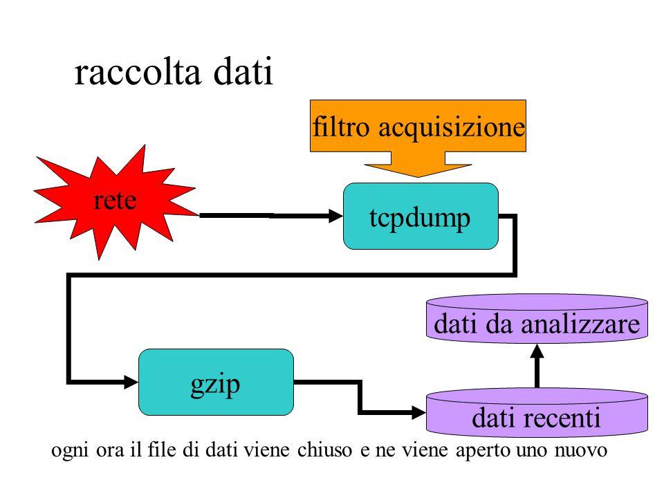 raccolta dati tcpdump gzip rete dati recenti filtro acquisizione ogni ora il file di dati viene chiuso e ne viene aperto uno nuovo dati da analizzare