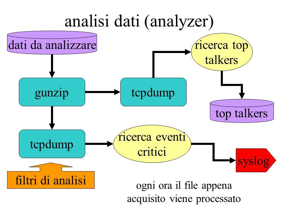 analisi dati (analyzer) tcpdump gunzip dati da analizzare filtri di analisi ricerca eventi critici syslog ricerca top talkers ogni ora il file appena acquisito viene processato top talkers tcpdump