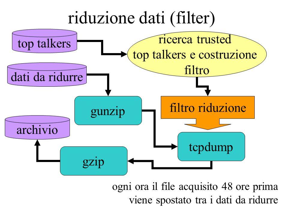 riduzione dati (filter) tcpdump gzip dati da ridurre ricerca trusted top talkers e costruzione filtro ogni ora il file acquisito 48 ore prima viene spostato tra i dati da ridurre filtro riduzione gunzip top talkers archivio