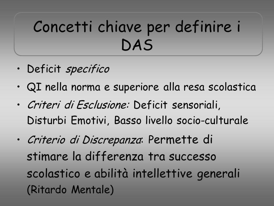 Concetti chiave per definire i DAS Deficit specifico QI nella norma e superiore alla resa scolastica Criteri di Esclusione: Deficit sensoriali, Distur