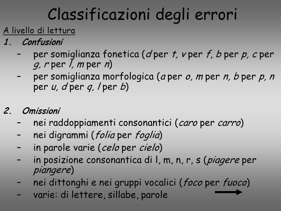 Classificazioni degli errori A livello di lettura 1.Confusioni –per somiglianza fonetica (d per t, v per f, b per p, c per g, r per l, m per n) –per s