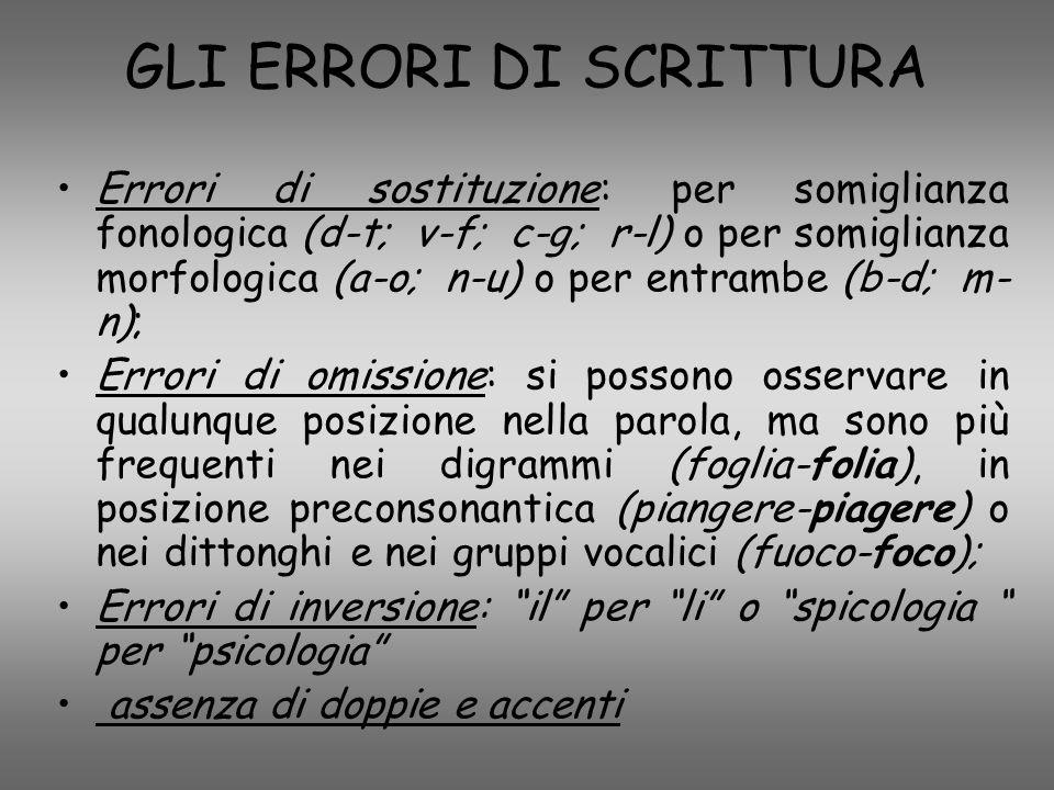 GLI ERRORI DI SCRITTURA Errori di sostituzione: per somiglianza fonologica (d-t; v-f; c-g; r-l) o per somiglianza morfologica (a-o; n-u) o per entramb