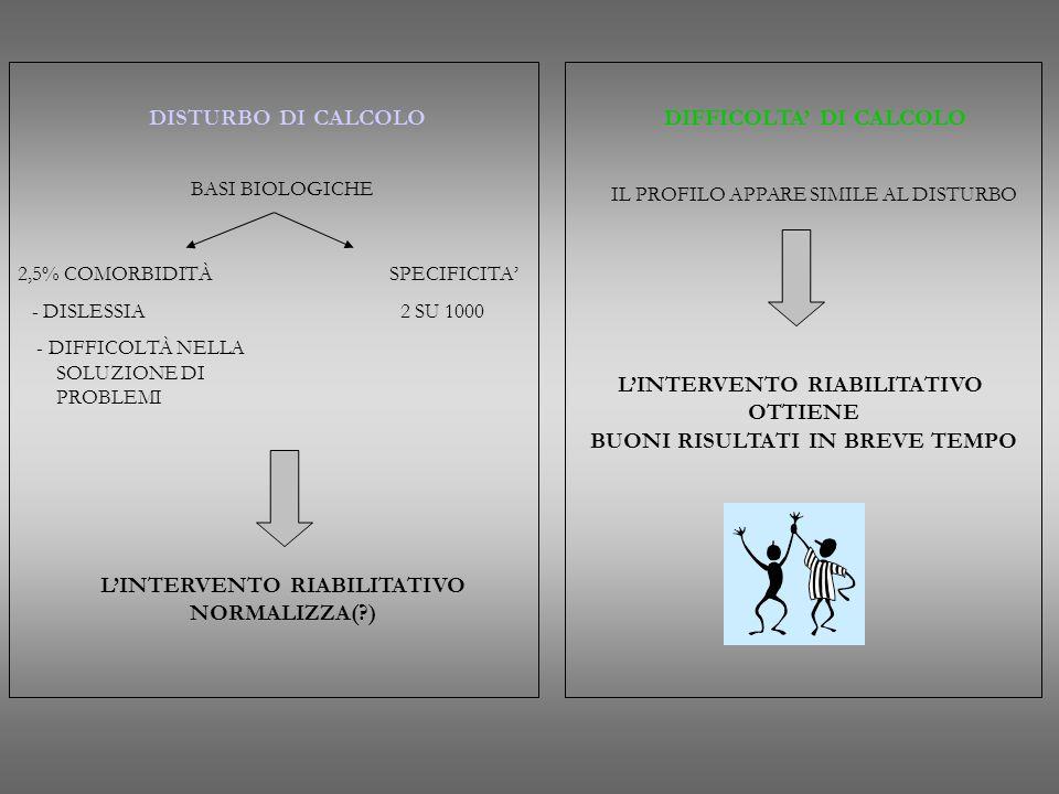 BASI BIOLOGICHE 2,5% COMORBIDITÀ SPECIFICITA' - DISLESSIA 2 SU 1000 - DIFFICOLTÀ NELLA SOLUZIONE DI PROBLEMI L'INTERVENTO RIABILITATIVO NORMALIZZA(?)